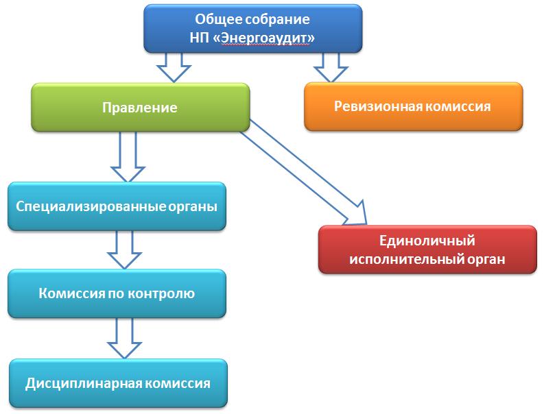 Структура органов СРО